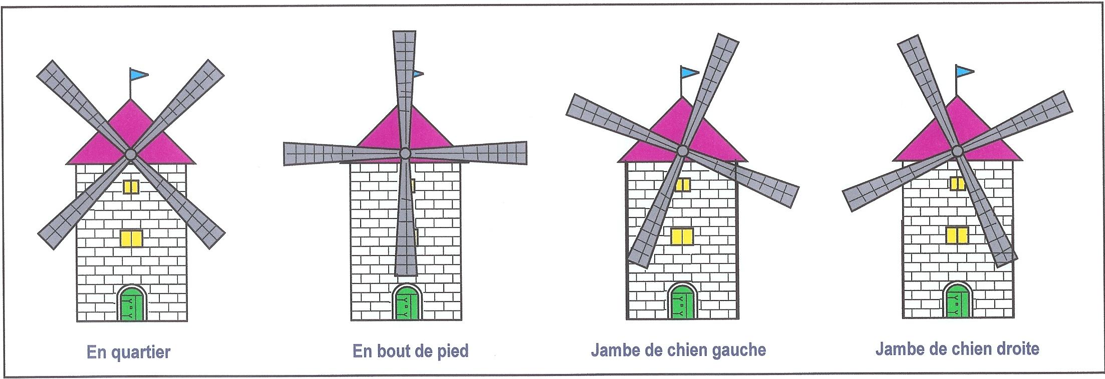 Le langage des moulins