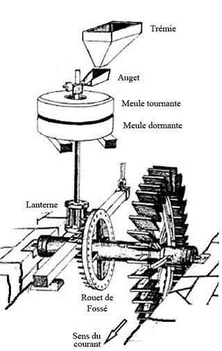 Axe moulin eau