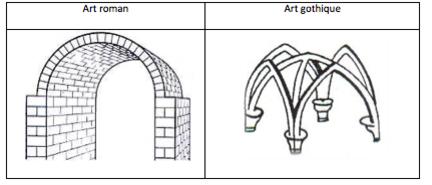 Voûte romane et voûte gothique
